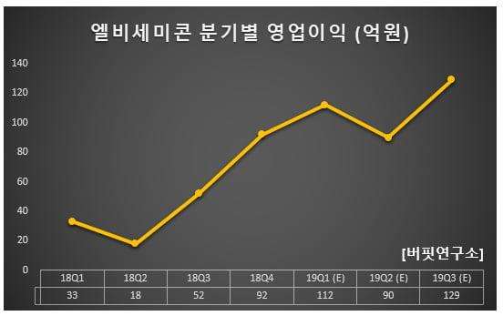 엘비세미콘 분기별 영업이익 (억원)