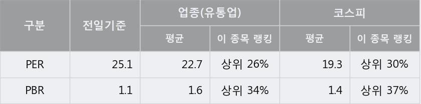 '한화갤러리아타임월드' 5% 이상 상승, 단기·중기 이평선 정배열로 상승세
