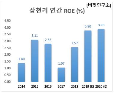 삼천리 연간 ROE (%)