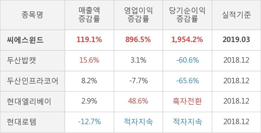 [실적속보]씨에스윈드, 올해 1Q 영업이익 대폭 상승... 전분기보다 26.0% 올라 (연결,잠정)