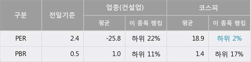'동부건설' 5% 이상 상승, 전일 종가 기준 PER 2.4배, PBR 0.5배, 저PER