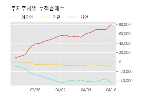 '아나패스' 10% 이상 상승, 단기·중기 이평선 정배열로 상승세
