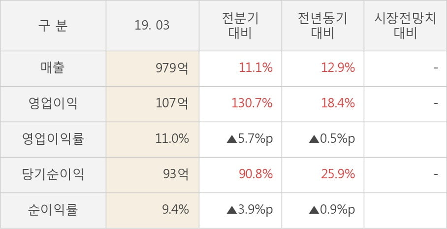 [실적속보]미원에스씨, 올해 1Q 영업이익 대폭 상승... 전분기보다 130.7% 올라 (개별,잠정)