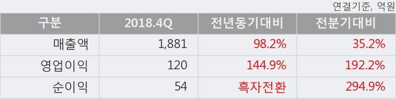'KC그린홀딩스' 52주 신고가 경신, 2018.4Q, 매출액 1,881억(+98.2%), 영업이익 120억(+144.9%)