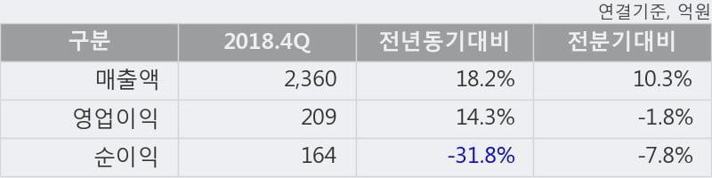 '실리콘웍스' 52주 신고가 경신, 2018.4Q, 매출액 2,360억(+18.2%), 영업이익 209억(+14.3%)
