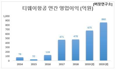 티웨이항공 연간 영업이익 (억원)