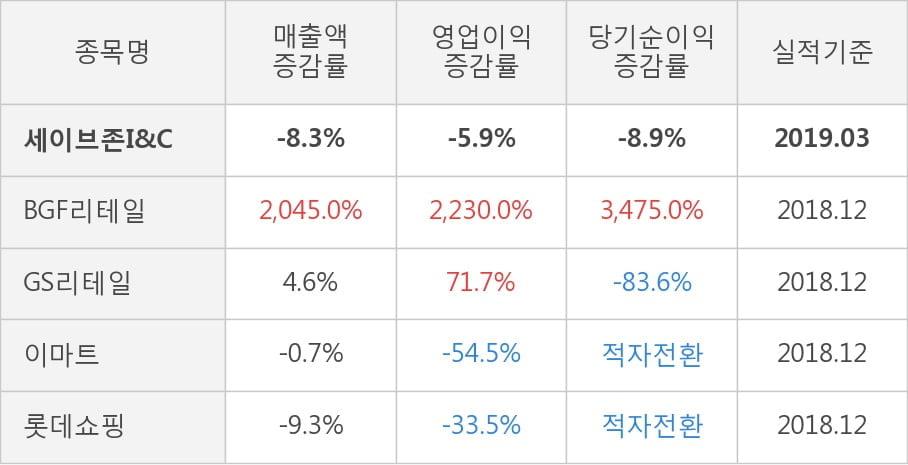 [실적속보]세이브존I&C, 올해 1Q 영업이익 대폭 하락... 전분기 대비 -14.2%↓ (개별,잠정)