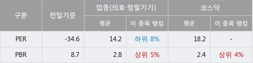 '파나진' 10% 이상 상승, 주가 20일 이평선 상회, 단기·중기 이평선 역배열