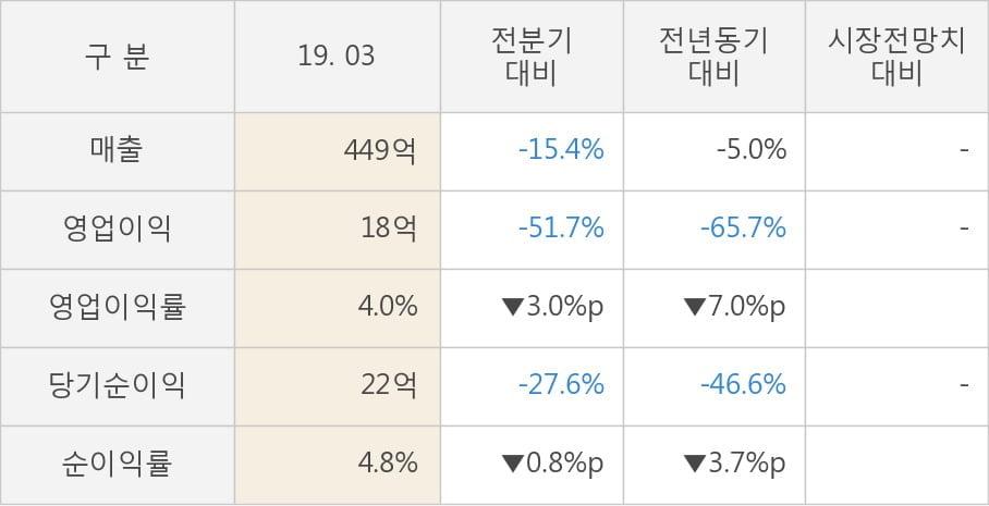 [실적속보]경보제약, 올해 1Q 영업이익 대폭 하락... 전분기 대비 -51.7%↓ (개별,잠정)