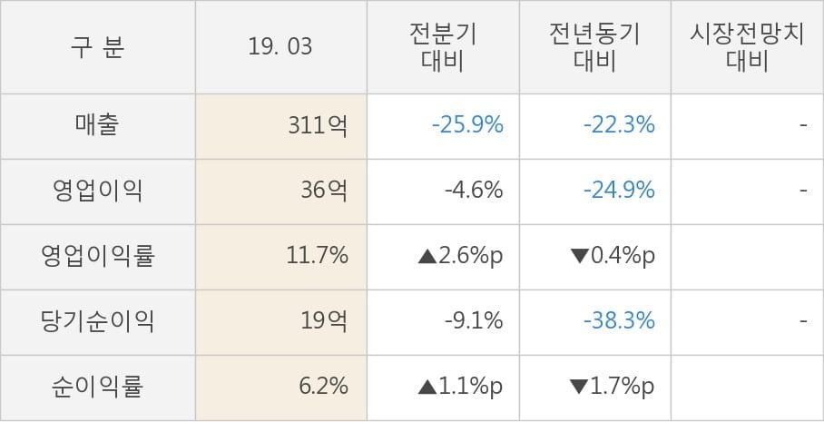 [실적속보]NI스틸, 올해 1Q 영업이익 전년동기 대비 대폭 하락... -24.9%↓ (개별,잠정)