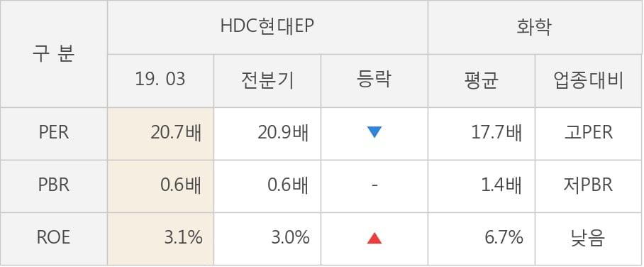 [실적속보]HDC현대EP, 올해 1Q 영업이익 전년동기 대비 대폭 상승... 20.7%↑ (연결,잠정)