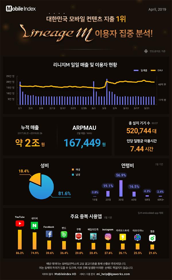 '리니지M', 누적매출 2조원 돌파…월 평균 16만원 쓴다