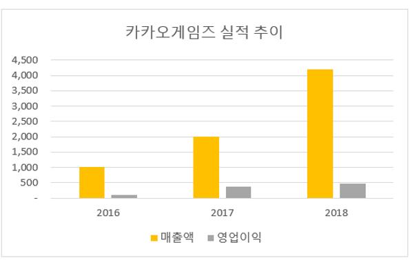 카카오게임즈, 지난해 영업이익 472억원…역대 최대 실적