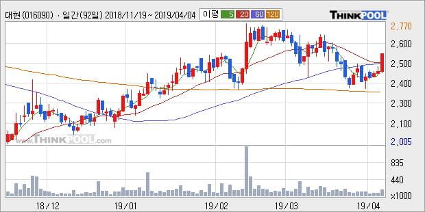 '대현' 5% 이상 상승, 주가 상승세, 단기 이평선 역배열 구간
