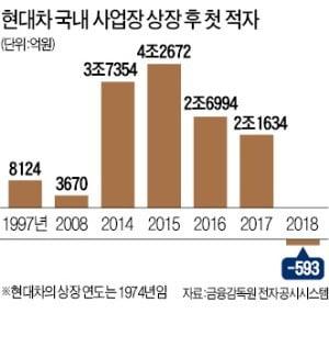 판매 부진·원가 상승·인건비 부담 '3重苦'…고비용·저효율 늪에 빠진 현대車 국내공장