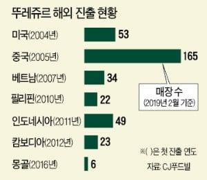 '한국 빵 뚝심' 뚜레쥬르, 14년 만에 美서 웃다