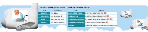 일본선 합법, 한국선 불법…원정치료 떠나는 癌환자들