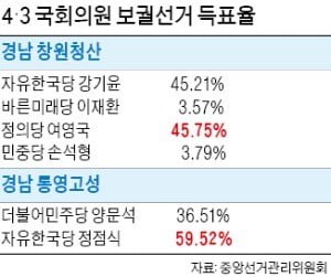 PK 보선 '1 대 1'…경고장 받은 與, '문재인 정부 견제' 동력 확보한 한국당