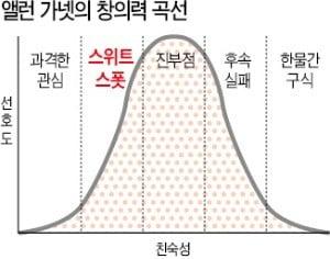 """""""창의력은 '가치 있음'과 '색다름' 사이에서 나온다"""""""