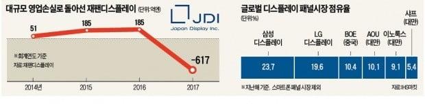 'LCD 원조' 日의 몰락…재팬디스플레이, 결국 대만에 넘어갔다