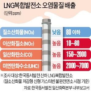 [단독] '친환경' LNG발전소의 배신…알고보니 유해물질 대량배출