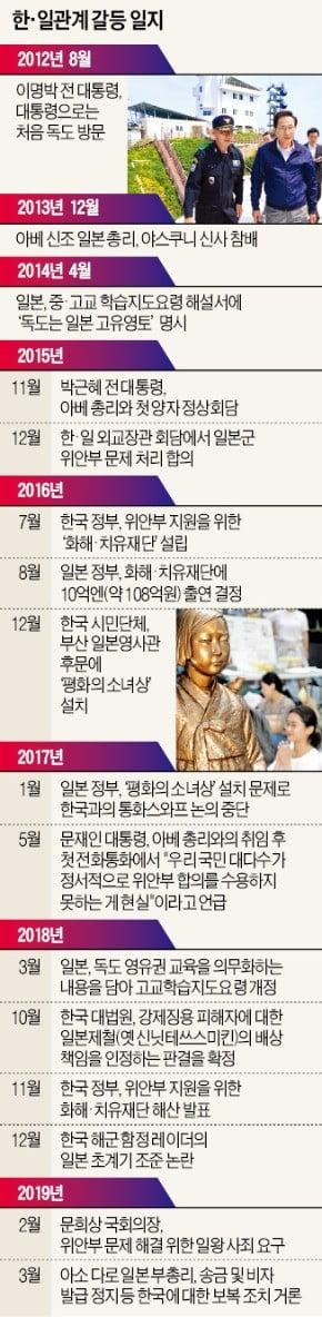 최악 치닫는 韓·日 갈등…결국 기업에 '불똥'