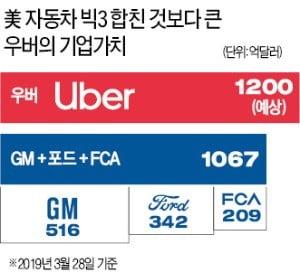 CEO가 콕 찍어 '한국 공략' 지시했다는데…우버 움직임 심상찮다