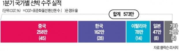 45% 대 28%…다시 중국에 밀린 韓 조선