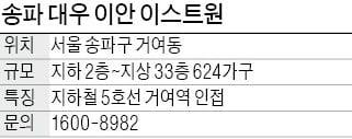 송파 대우 이안 이스트원, 거여역 도보 5분…공원 많아 '쾌적'