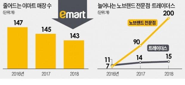 """정용진의 '초저가 승부수'…""""상식 이하 가격에 팔아라"""""""