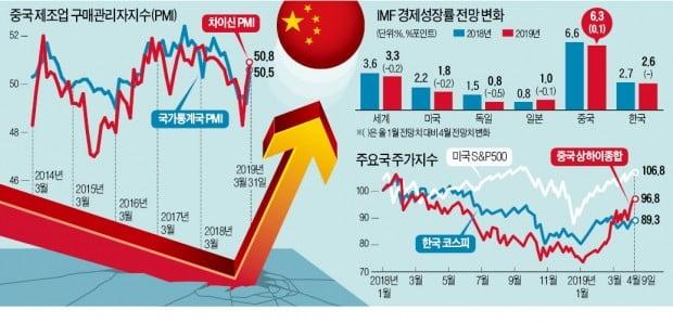 中경제 반등 신호…'車·化·鐵' 벌써부터 들썩