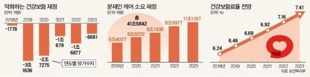 '문재인 케어' 확대에 42兆…건보 적립금 '반토막'