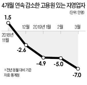 최저임금 인상 여파에…'종업원 있는' 자영업 4개월 연속 감소세