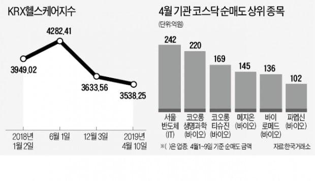 """바이오株서 발 빼는 기관들…""""투자심리 회복 더뎌지나"""""""
