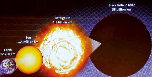 지구·태양·베텔게우스(별)와 M87 초대질량 블랙홀의 지름. 블랙홀은 중력을 감안해 환산한 크기.  / EHT 프로젝트 총괄 하버드 스미스소니언 천체물리센터 제공