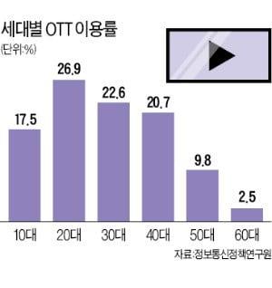 OTT업계, 10~20대 쟁탈전…'청춘 콘텐츠' 총공세