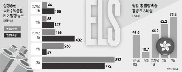 年 6%짜리 '지수형 ELS' 다 어디갔지?