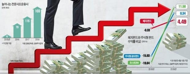 '한국형 헤지펀드' 30兆…강남 큰손 뭉칫돈 몰린다