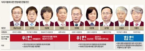 """""""낙태죄, 헌법불합치""""…헌재, 66년 만에 법개정 결정"""