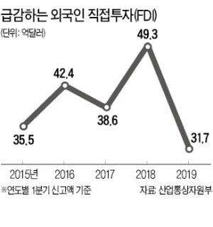 외국인직접투자 36% 급감…1분기 31억弗…7년만에 최저