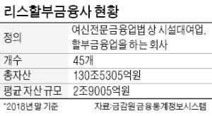 '여신전문' 캐피털 옛말…금융투자사로 변신