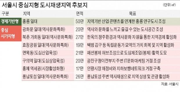 '서울형 도시재생' 홍릉·광화문 일대 등 8곳 선정