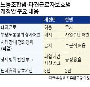 """""""파업기간 중 대체근로 허용""""…한국당 17명 '노조 견제법' 발의"""