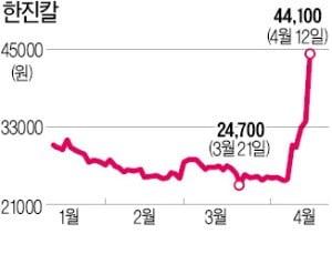 한진·금호그룹株 동반 급등