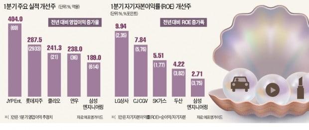 실적시즌 개막…반짝 빛날 진주는 '차·미·화'