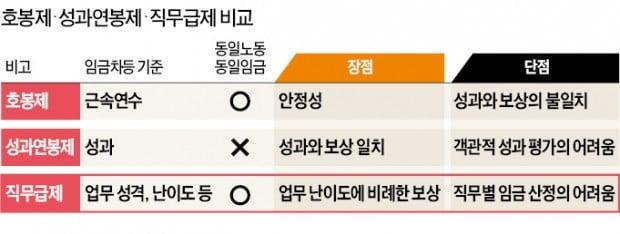 공공부문 개혁 또 '후퇴'…정부, 직무급제 도입 포기