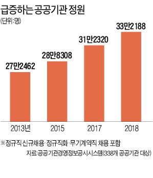 정부 일자리 창출 정책에 '총대'…공공기관 임직원 3만명 급증