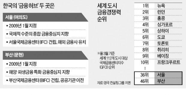 정치권이 띄운 '전북 제3 금융중심지' 무산