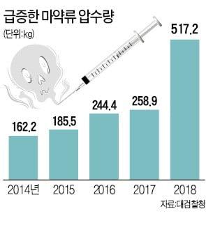 """'마약 오염국' 된 대한민국…""""중독자 年 16만명씩 늘어"""""""
