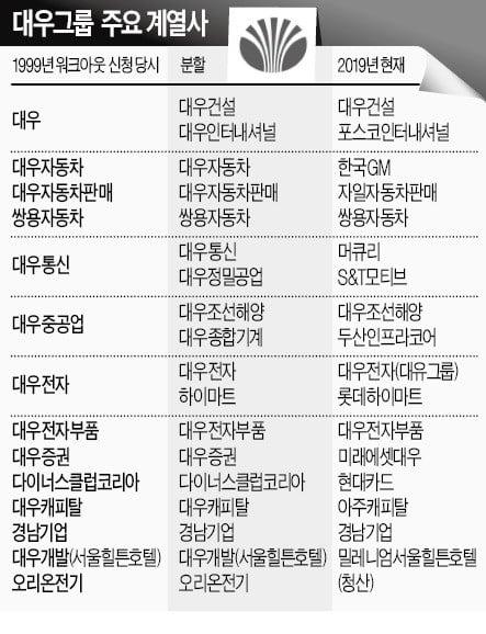 """'세계경영 신화' 대우의 몰락…""""관료들이 나를 제거하려는 프로그램 있었다"""""""